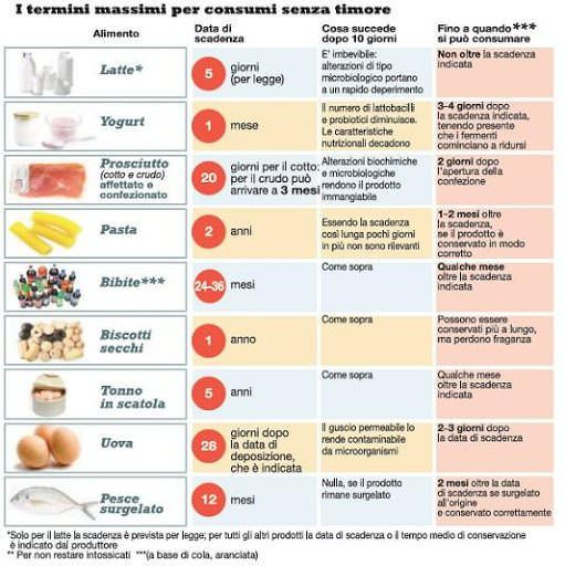 Alimenti scaduti, quali  consumare senza rischi